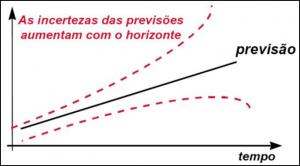 fig 6 previsão